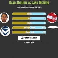 Ryan Shotton vs Jake McGing h2h player stats
