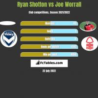 Ryan Shotton vs Joe Worrall h2h player stats
