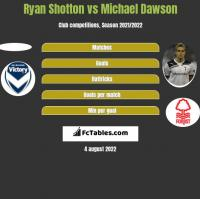 Ryan Shotton vs Michael Dawson h2h player stats
