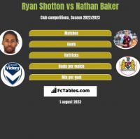 Ryan Shotton vs Nathan Baker h2h player stats