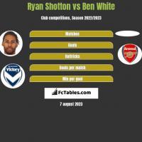 Ryan Shotton vs Ben White h2h player stats