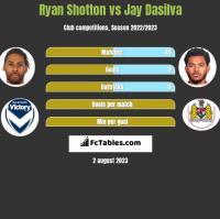 Ryan Shotton vs Jay Dasilva h2h player stats