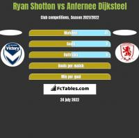 Ryan Shotton vs Anfernee Dijksteel h2h player stats
