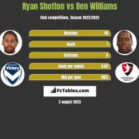 Ryan Shotton vs Ben Williams h2h player stats
