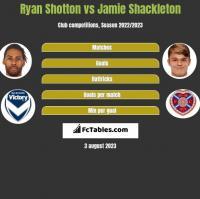 Ryan Shotton vs Jamie Shackleton h2h player stats