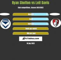 Ryan Shotton vs Leif Davis h2h player stats