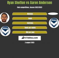 Ryan Shotton vs Aaron Anderson h2h player stats