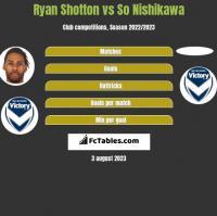Ryan Shotton vs So Nishikawa h2h player stats