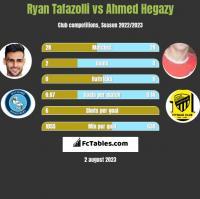 Ryan Tafazolli vs Ahmed Hegazy h2h player stats
