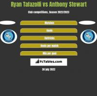 Ryan Tafazolli vs Anthony Stewart h2h player stats