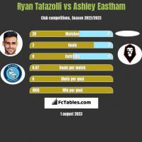 Ryan Tafazolli vs Ashley Eastham h2h player stats