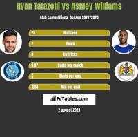 Ryan Tafazolli vs Ashley Williams h2h player stats