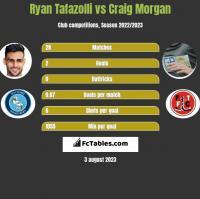 Ryan Tafazolli vs Craig Morgan h2h player stats