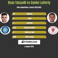 Ryan Tafazolli vs Daniel Lafferty h2h player stats
