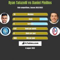 Ryan Tafazolli vs Daniel Pinillos h2h player stats