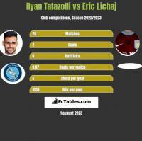 Ryan Tafazolli vs Eric Lichaj h2h player stats