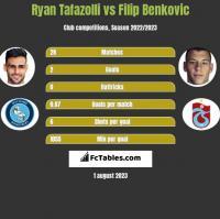 Ryan Tafazolli vs Filip Benkovic h2h player stats