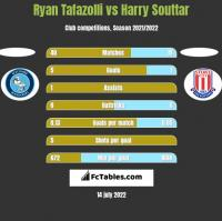 Ryan Tafazolli vs Harry Souttar h2h player stats