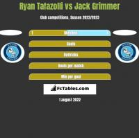 Ryan Tafazolli vs Jack Grimmer h2h player stats