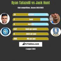 Ryan Tafazolli vs Jack Hunt h2h player stats
