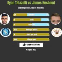 Ryan Tafazolli vs James Husband h2h player stats
