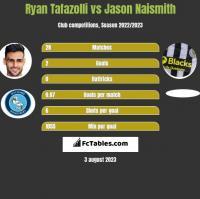 Ryan Tafazolli vs Jason Naismith h2h player stats