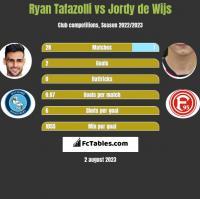 Ryan Tafazolli vs Jordy de Wijs h2h player stats