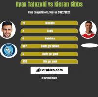 Ryan Tafazolli vs Kieran Gibbs h2h player stats