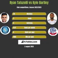 Ryan Tafazolli vs Kyle Bartley h2h player stats