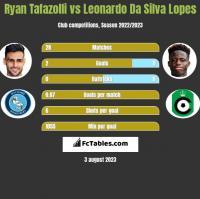 Ryan Tafazolli vs Leonardo Da Silva Lopes h2h player stats