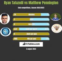 Ryan Tafazolli vs Matthew Pennington h2h player stats