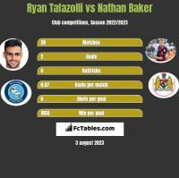 Ryan Tafazolli vs Nathan Baker h2h player stats