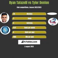 Ryan Tafazolli vs Tylor Denton h2h player stats