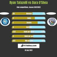 Ryan Tafazolli vs Dara O'Shea h2h player stats