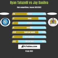Ryan Tafazolli vs Jay Dasilva h2h player stats