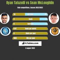 Ryan Tafazolli vs Sean McLoughlin h2h player stats
