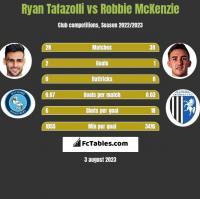 Ryan Tafazolli vs Robbie McKenzie h2h player stats