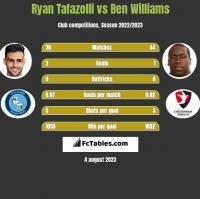 Ryan Tafazolli vs Ben Williams h2h player stats