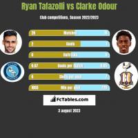 Ryan Tafazolli vs Clarke Odour h2h player stats