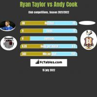 Ryan Taylor vs Andy Cook h2h player stats