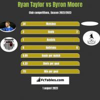 Ryan Taylor vs Byron Moore h2h player stats