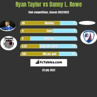 Ryan Taylor vs Danny L. Rowe h2h player stats