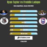 Ryan Taylor vs Freddie Ladapo h2h player stats
