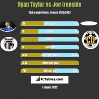 Ryan Taylor vs Joe Ironside h2h player stats