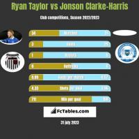 Ryan Taylor vs Jonson Clarke-Harris h2h player stats