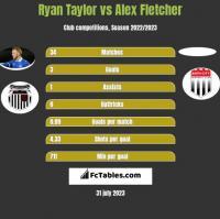 Ryan Taylor vs Alex Fletcher h2h player stats