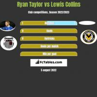 Ryan Taylor vs Lewis Collins h2h player stats