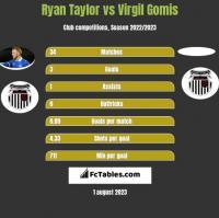 Ryan Taylor vs Virgil Gomis h2h player stats