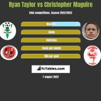 Ryan Taylor vs Christopher Maguire h2h player stats