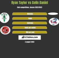 Ryan Taylor vs Colin Daniel h2h player stats